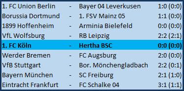 Lichtblick Matheus Cunha 1. FC Köln - Hertha BSC - 0:0