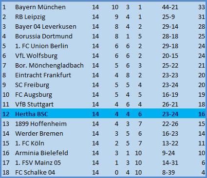 Tor Matteo Guendouzi Hertha BSC - FC Schalke 04 - 3:0