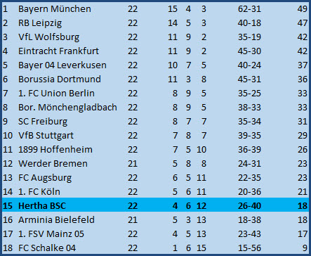 Trainer Pal Dardai Beton Hertha BSC - RB Leipzig - 0:1 (0:3)