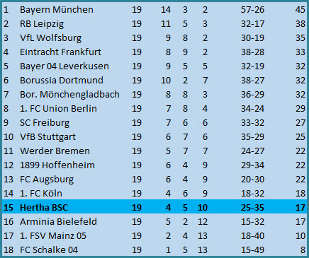 Tor Krzysztof Piatek Eintracht Frankfurt Hertha BSC 3:1