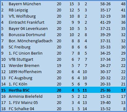 Rune Jarstein Elfmetertöter Hertha BSC FC Bayern München 0:1