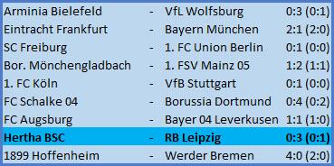 Startelfdebütant Marton Dardai Hertha BSC - RB Leipzig - 0:1 (0:3)