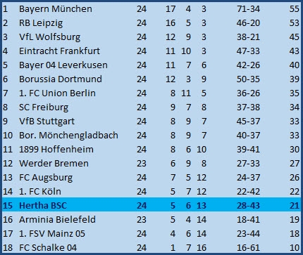 Elfmetertor Dodi Lukebakio Hertha BSC FC Augsburg 2:1