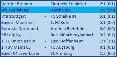 Lukas Klünter Eigentor VfL Wolfsburg - Hertha BSC 2:0