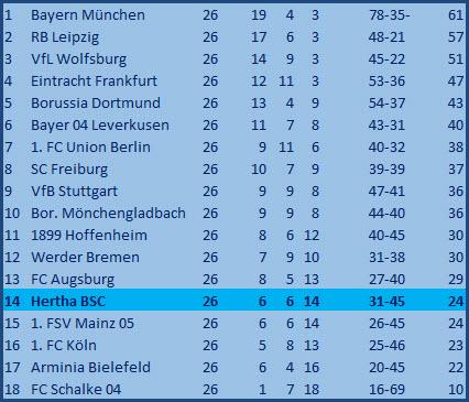 Tor Deyovaisio Zeefuik Hertha BSC Bayer 04 Leverkusen 3:0