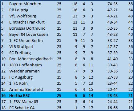 Torwartfehler Rune Jarstein Borussia Dortmund Hertha BSC 2:0