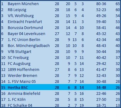 Tor Santiago Ascacibar Hertha BSC Borussia Mönchengladbach 2:2