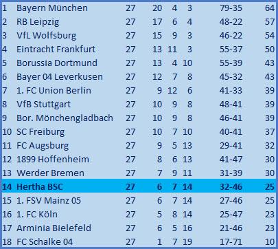 Torwartwechsel Alexander Schwolow 1. FC Union Berlin - Hertha BSC – 1:1