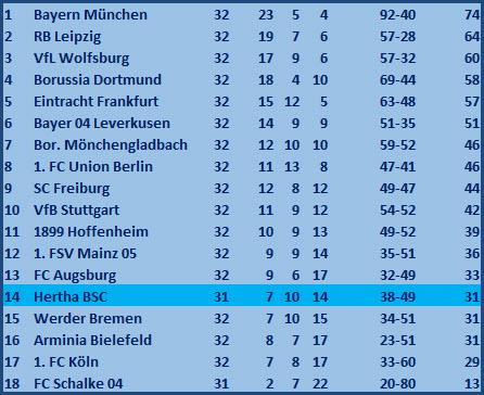 6-Punkte-Spiel Abstiegskampf Hertha BSC - Arminia Bielefeld - 0:0