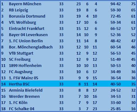 Fußball-Akademie Hertha BSC 1. FC Köln 0:0