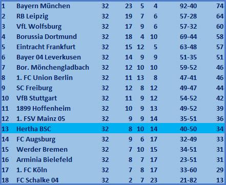 Kapitän Dedryck Boyata Kopfballtor FC Schalke 04 - Hertha BSC - 1:2