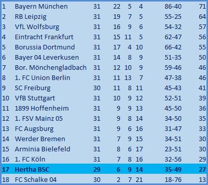 Kopfballtor Lucas Tousart 1. FSV Mainz 05 - Hertha BSC – 1:1
