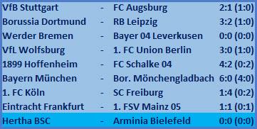 Seitenverkehrte Außenbahnspieler Hertha BSC - Arminia Bielefeld - 0:0