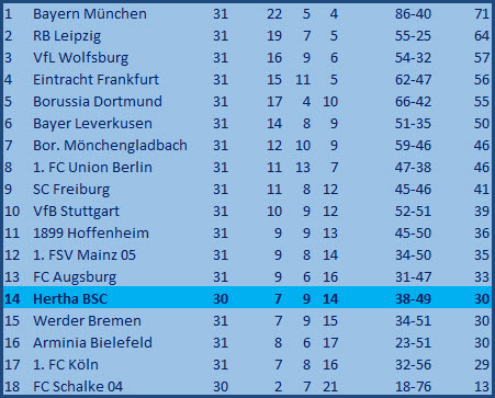 Tor Nemanja Radonjic Hertha BSC - SC Freiburg - 3:0