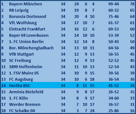 Totalabsturz droht - TSG 1899 Hoffenheim - Hertha BSC - 2:1