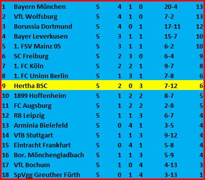 Kopfballtor Jurgen Ekkelenkamp Hertha BSC SpVgg Greuther Fürth - 2:1
