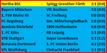 Mittelfeldabräumer Lucas Tousart Hertha BSC – SpVgg Greuther Fürth - 2:1