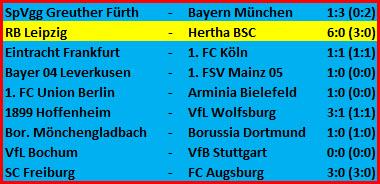Untergang RB Leipzig - Hertha BSC – 6:0