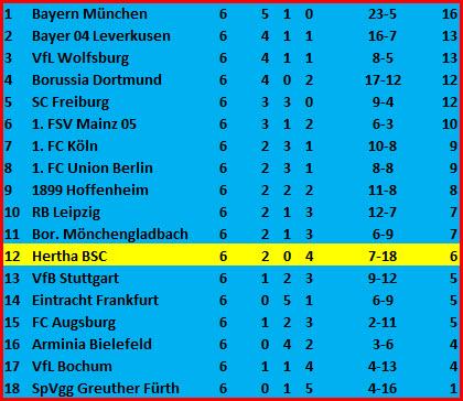 Wochen der Wahrheit RB Leipzig - Hertha BSC - 6:0