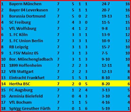 Tor Krzysztof Piatek Hertha BSC - SC Freiburg - 1:2 (0:1)